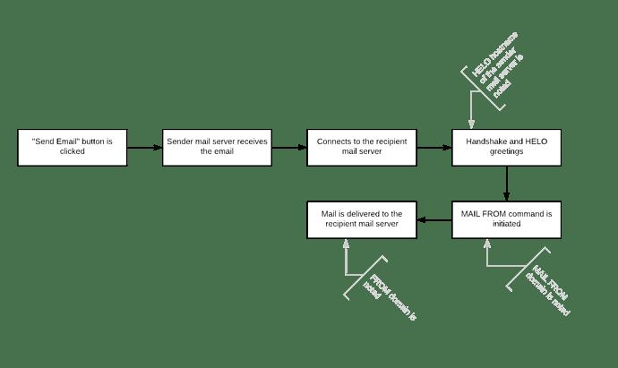 Blank Diagram